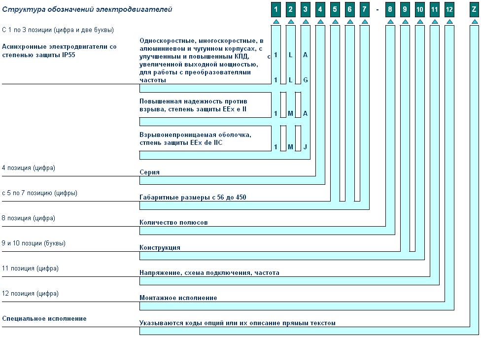 которой изображено обозначения на проводах асинхронных двигателей жило?й